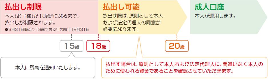 ジュニアNISAの仕組み|資産運用のことなら栃木銀行